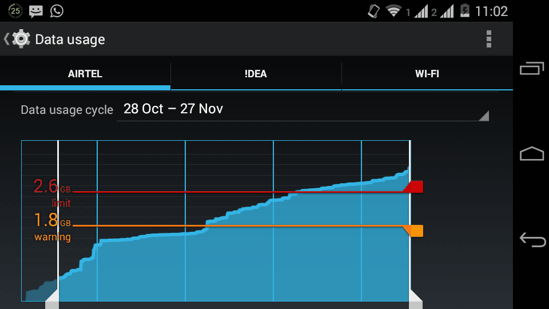 Data Usage Graph in Android Kitkat and older versions