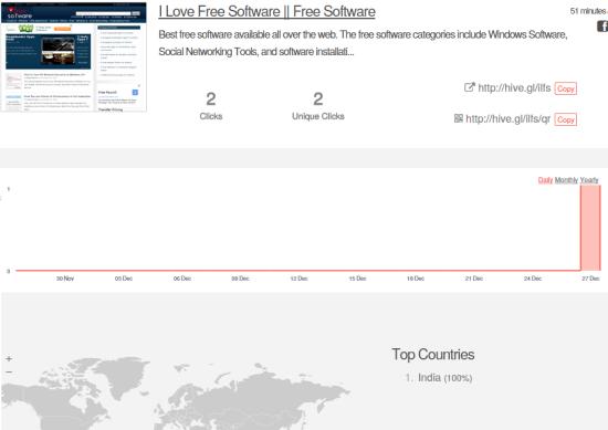 view URL stats