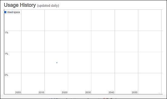 tlbx.io usage history chart