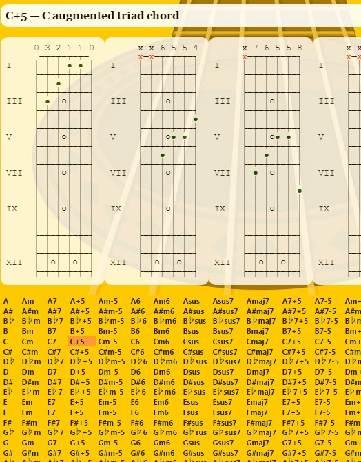 guitar chord extensions chrome 5