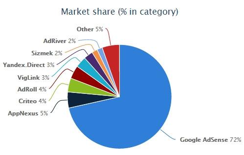 Wappalyzer Market Share