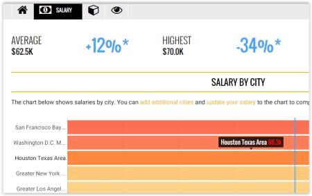 free salary report