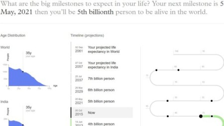 population second data
