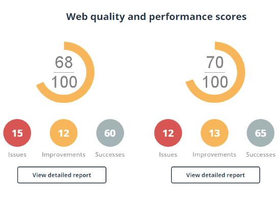 Web Quality Performance Scores