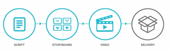 free online video production management service