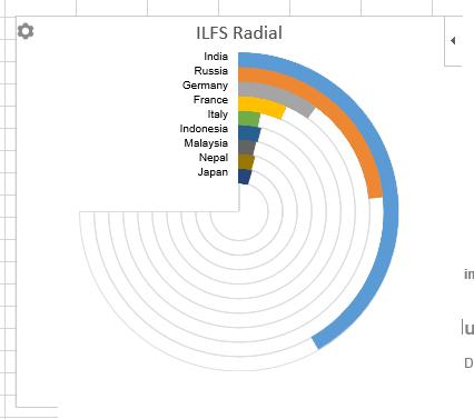 create radial bar chart for table data