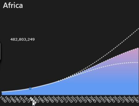 population clock africa