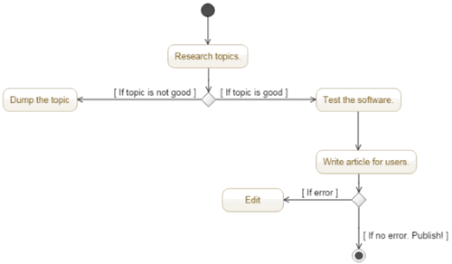 5 Free Websites To Draw Activity Diagram Online