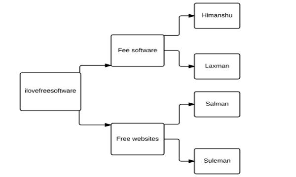 5 Free Websites To Draw Tree Diagram Online