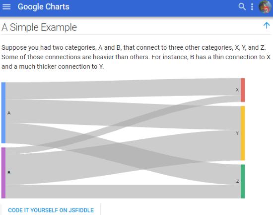 google charts- code sankey diagram