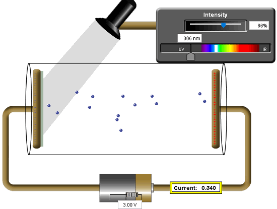 Photoelectric Effect Simulator Software