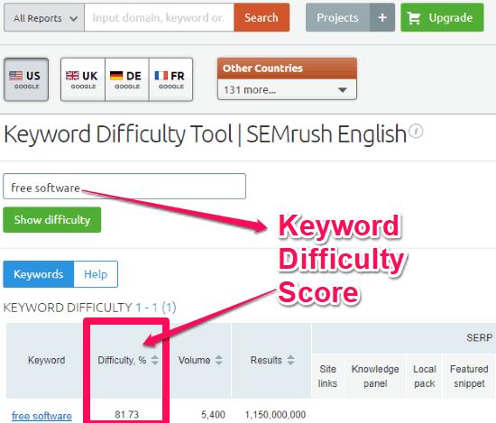 SEMrush- keyword difficulty tool free