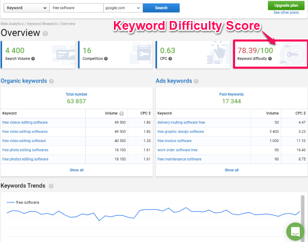 serpstat- free online seo difficulty tool