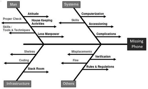 8 Free Online Fishbone Diagram Maker