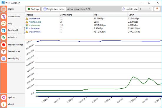 WFN bandwidth monitoring