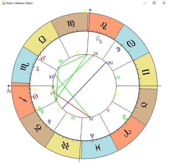 western astrology