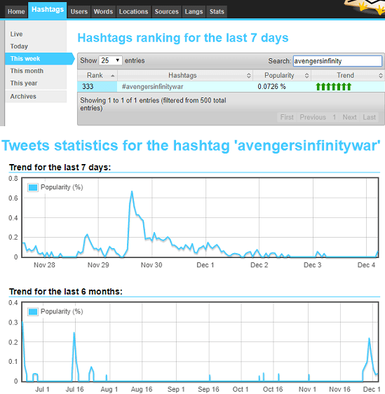 Statweestics see hashtag popularity checker free