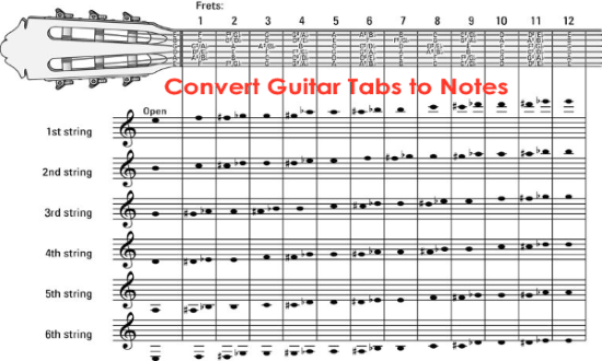 guitar tabs to notes