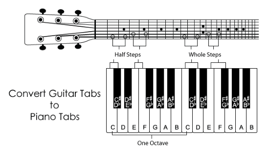 guitar tabs to piano