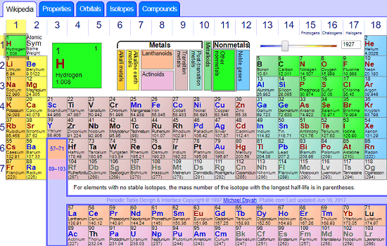 Ptable online interactive periodic table overview