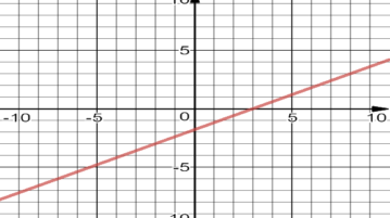 free online xy graph plotters