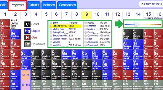 ptable element properties
