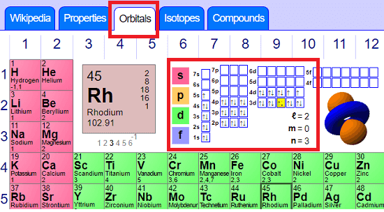 ptable free periodic table - orbitals