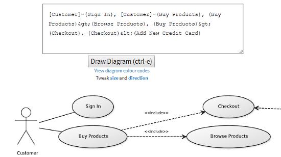 yUML: UML Use Case Diagram