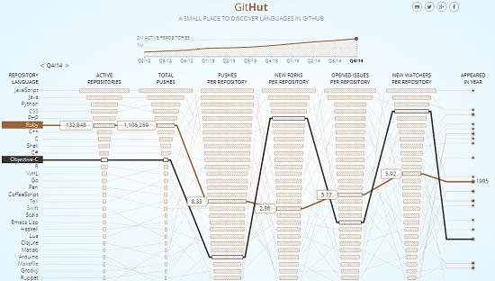 GitHut visualize programming languages on GitHub