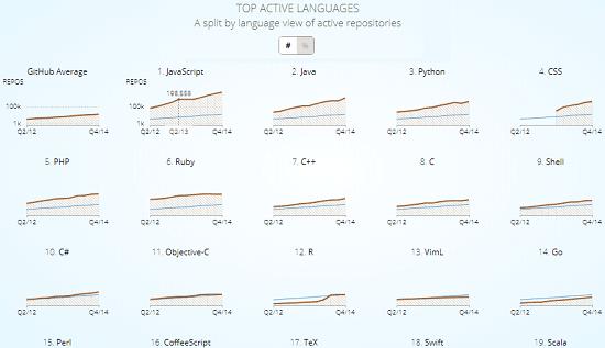 Top active languages GitHut