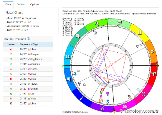 online astrology birth chart maker