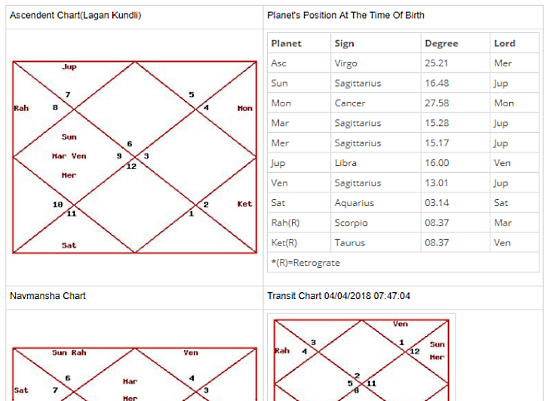 vedic birth chart maker