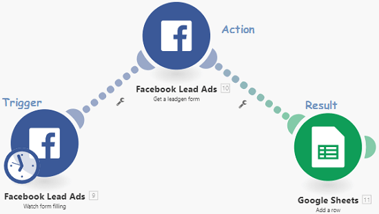 Free Ways to Get Facebook Leads Data in Google Sheets