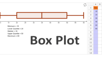 10 Online Box Plot Generator Websites Free