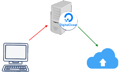 How to Use DigitalOcean Server as a Proxy Server