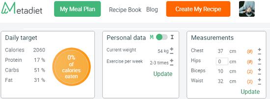 Metadiet personal information on dashboard
