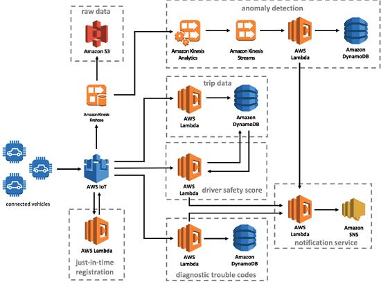 AWS diagram generator to draw AWS architecture diagrams