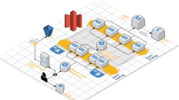 Free online AWS diagram generator to draw AWS architecture diagrams