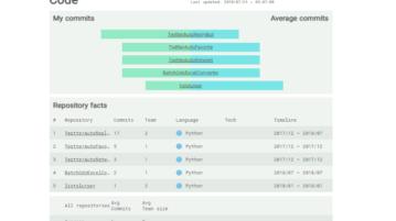 make visual technical resume using github repos