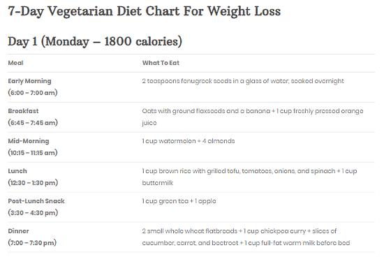 7 days vegan diet plan for weight loss