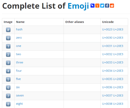 Convert Emoji To Unicode Online With These 10 Free Websites