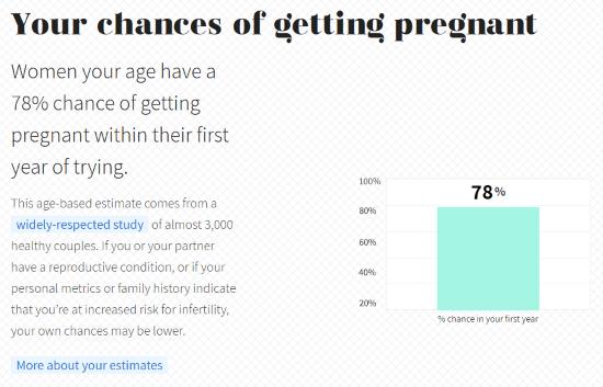 online fertility report