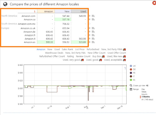 compare product price one different amazon locals