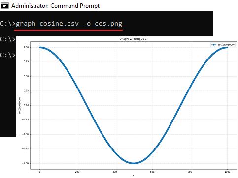 Create cosine graph graph cli