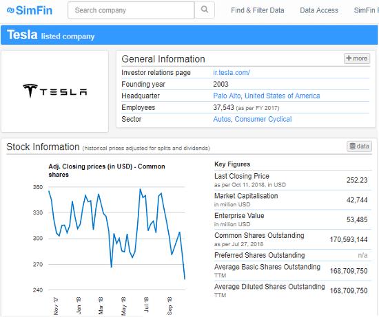 SimFin Get Financial Data of top US Companies Free