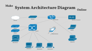 Make System Architecture Diagram Online With These Free Websites