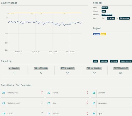 App trace daily rankings
