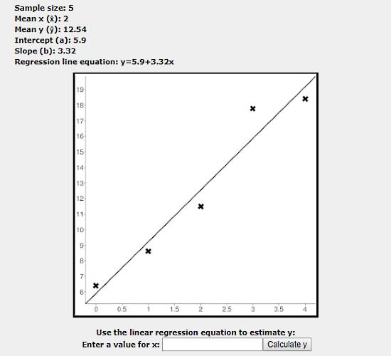 linear regression calculator with graph