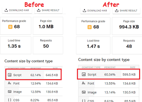 Google Analytics script comparison after minifying