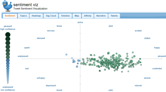 See Twitter Sentiment Visualization of Tweets on a Topic